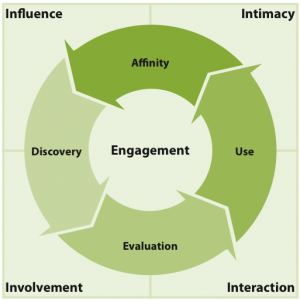 Forrester's Engagement Model & Consumer Buying Process