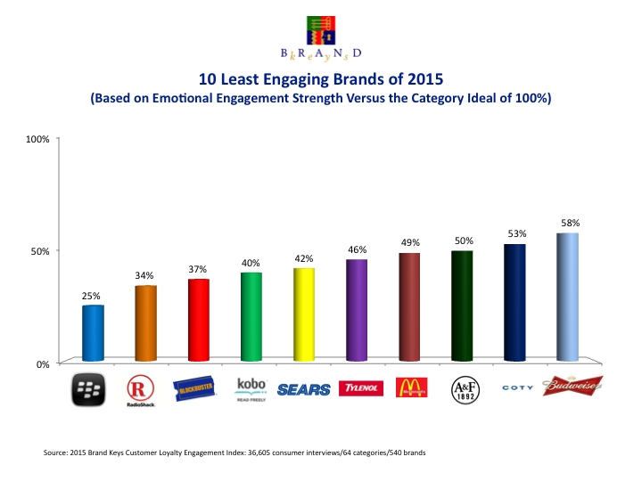 10-Least-Engaging-Brands-2015